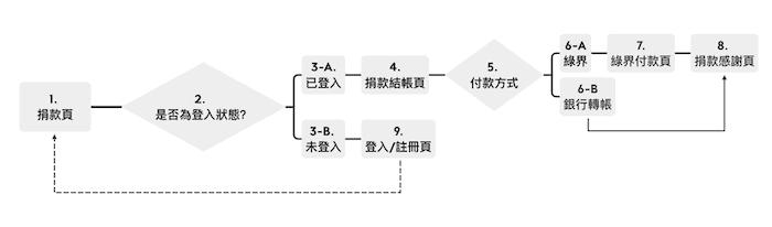 網站設計與架設流程2-使用者流程圖