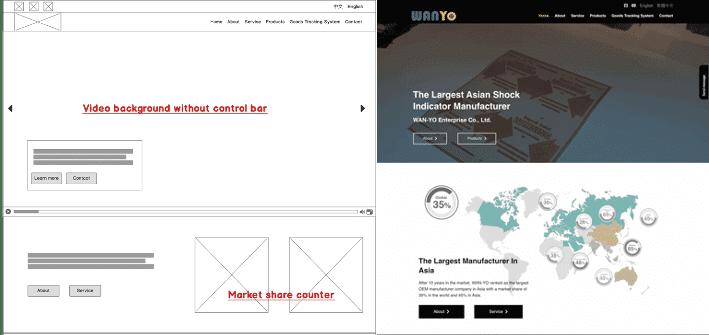 網站設計與架設流程4