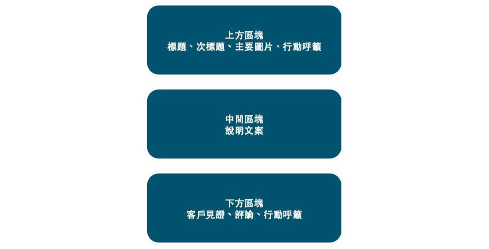landing page 8 | 創造高轉換著陸頁(Landing page)的4個必備要素及4個製作步驟