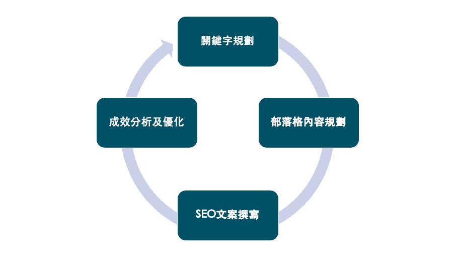網站內容行銷流程