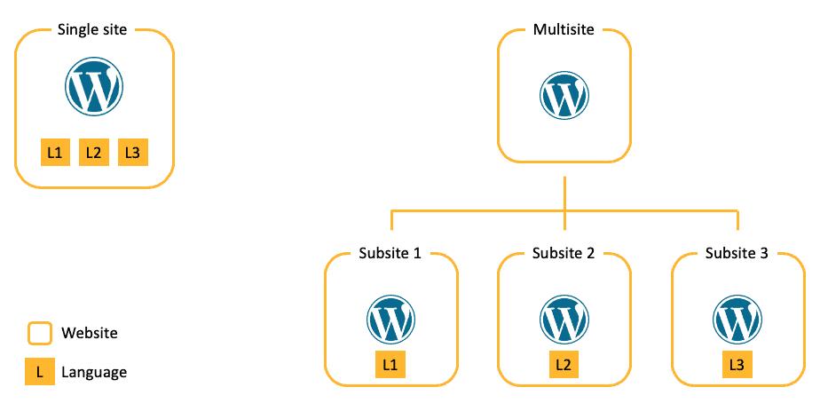 wordpress多語言網站